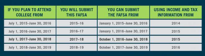FAFSA Dates Updated.jpg